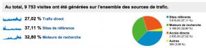 Gay Grenoble - Google Analytics - Source de trafic 01/09/10 au 3108/11