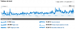 Gay Grenoble - Google Analytics - Vues 01/09/10 au 31/08/11