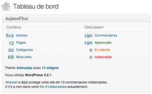 Gay Grenoble - Statistiques WordPress - Août 2010 au 190911