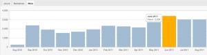 Gay Grenoble - Statistiques WordPress - Vues août 2010 à Août 2011