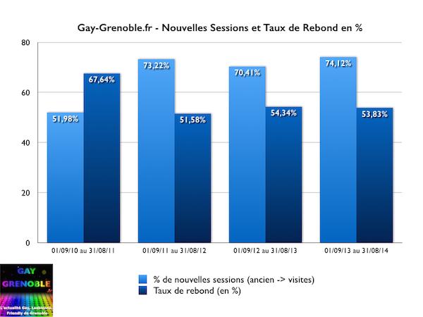 gay-grenoble.fr - nouvelles sessions et taux de rebond