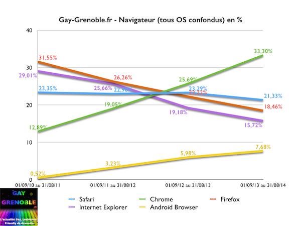 gay-grenoble.fr - navigateurs principaux utilisés