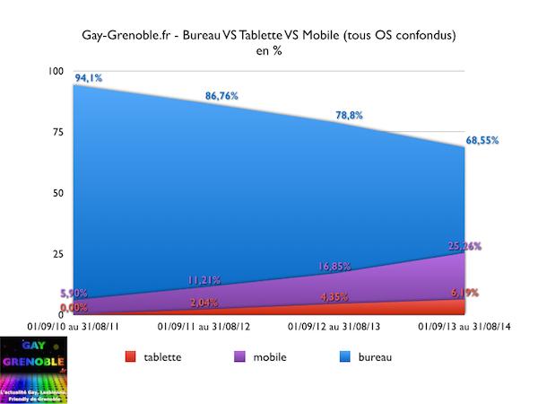 gay-grenoble.fr - votre outil de consultation