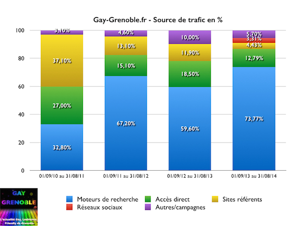 gay-grenoble.fr - source de trafic