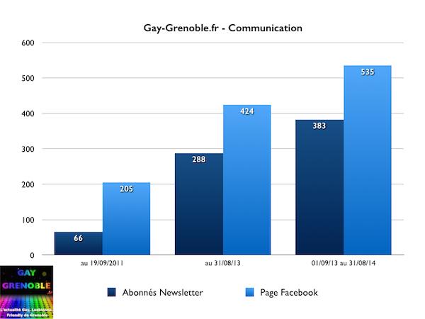 gay-grenoble.fr - communication