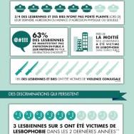 Journée Internationale de la Femme – Spéciale Lesbophobie [infographie]