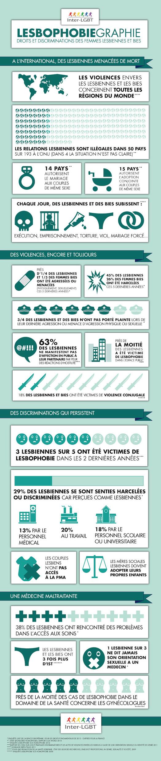 Journée Internationale de la Femme - Spéciale Lesbophobie [infographie]